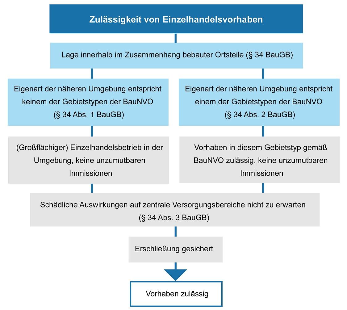 strategische steuerung kommunen
